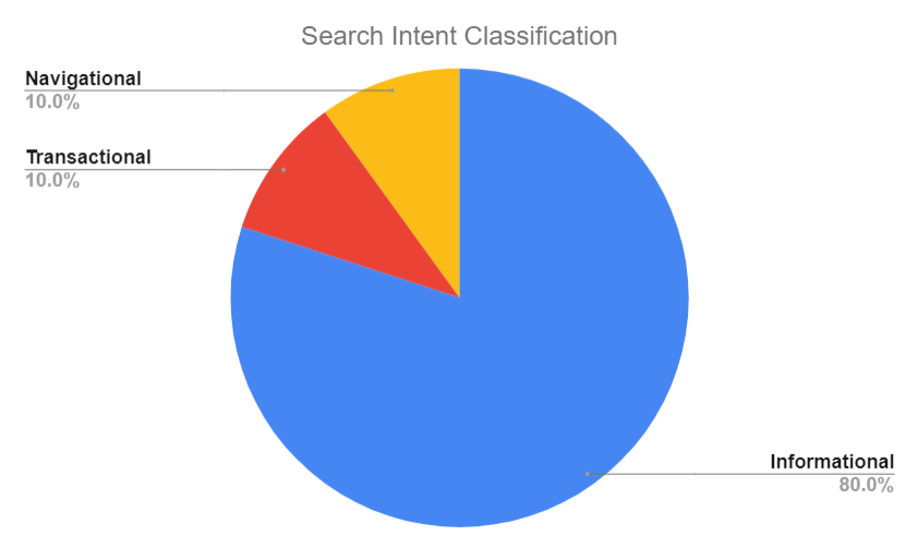 search intent seo