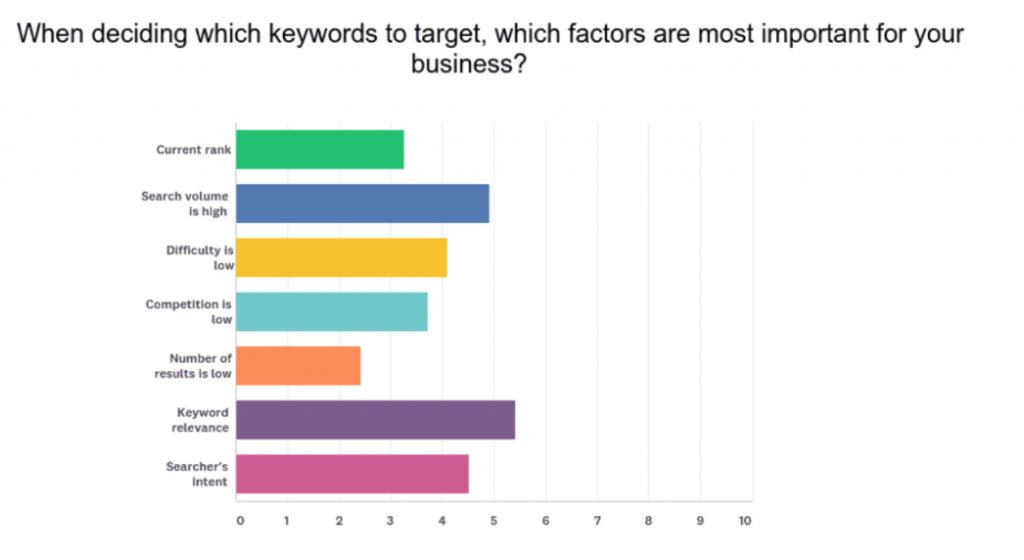 search intent optimizacija spletnih strani